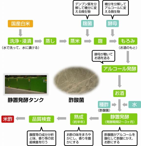 seizo-kotei-600